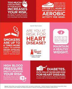 heart disease cases